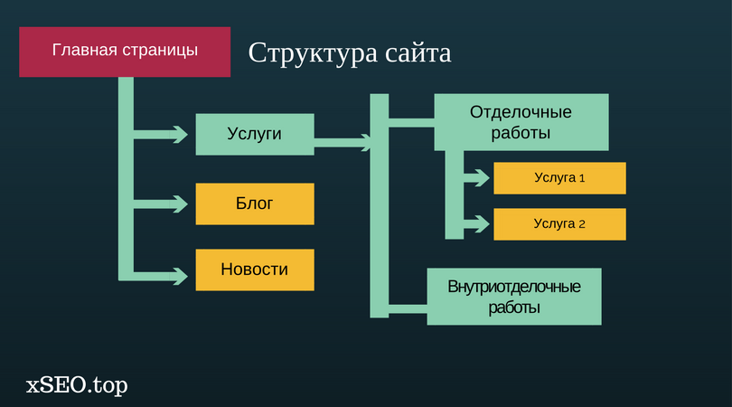 Семантическое ядро - подробные инструкции по сбору и кластеризации ключевых слов